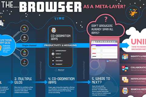 The browser as meta-layer